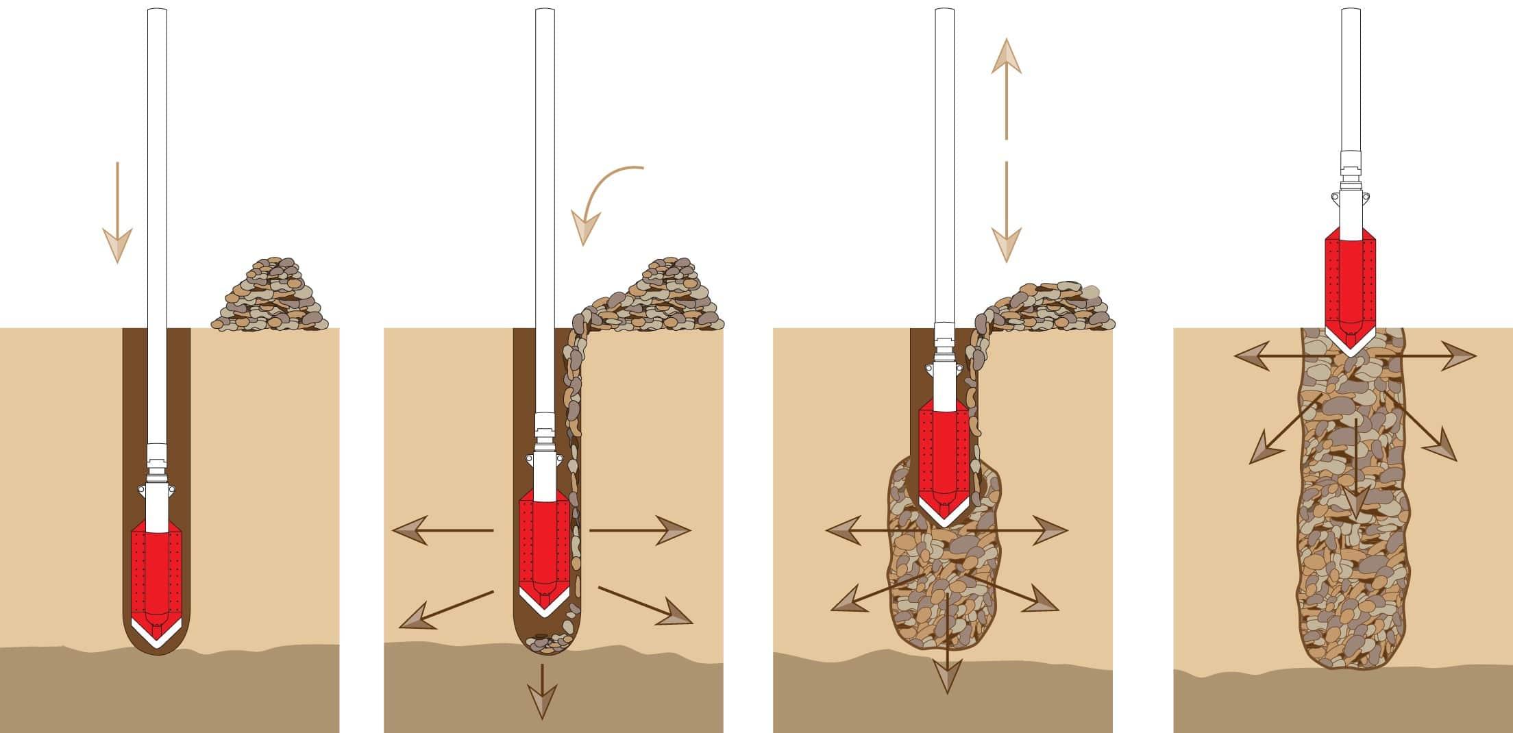 Top Feed Vibroflotation - Üstten Beslemeli Vibroflotasyon